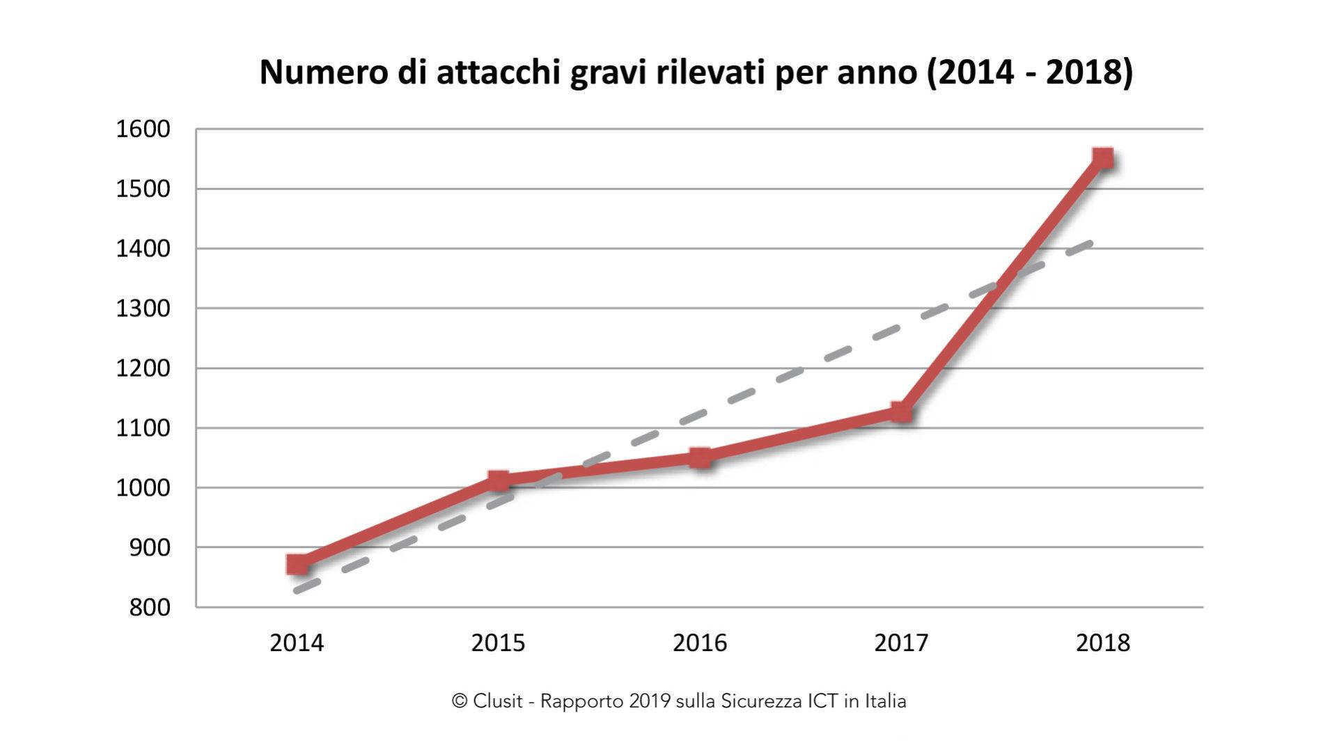 grafico che mostra il Numero di attacchi gravi rilevati per anno (2014-2018)