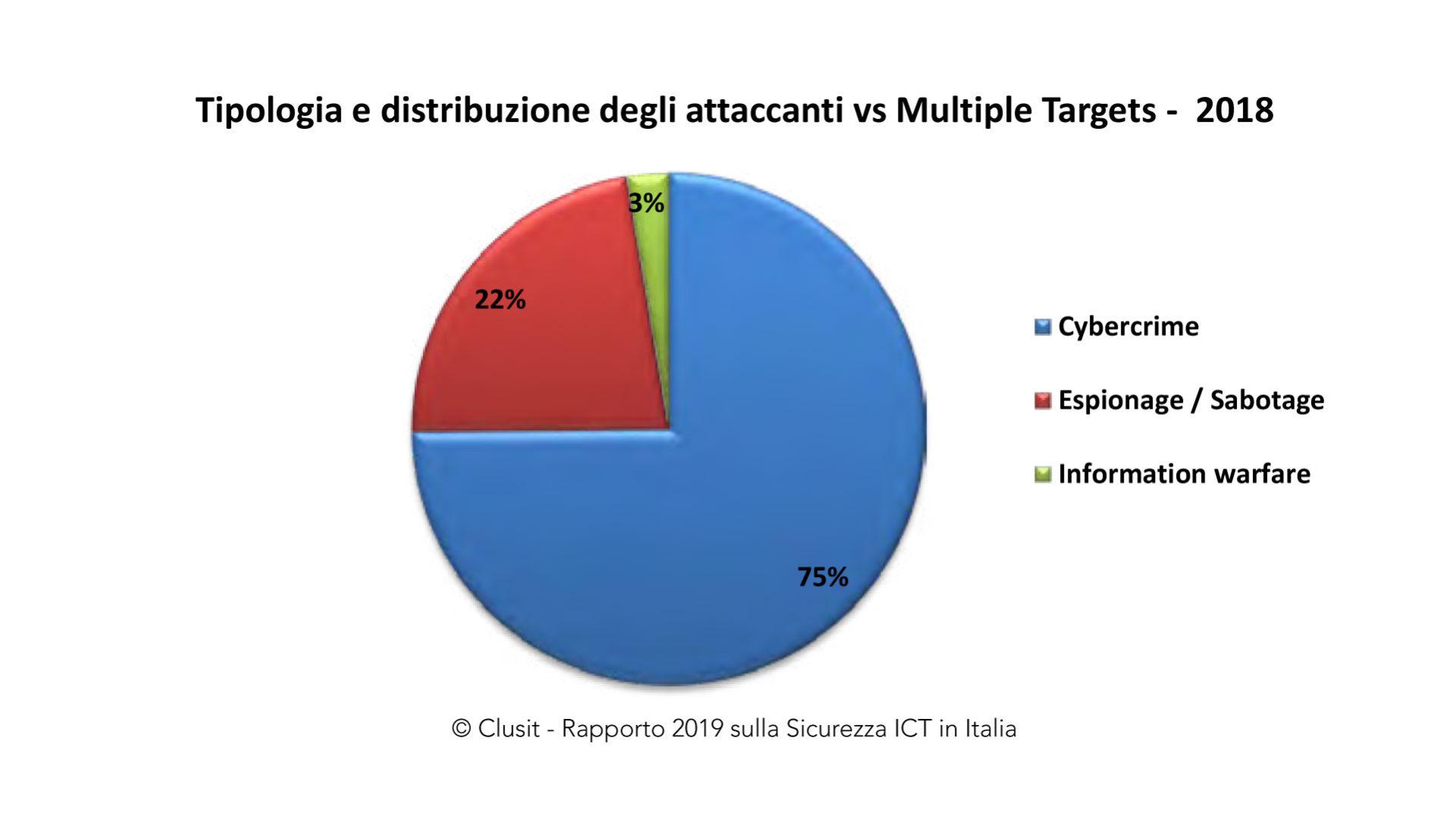 grafico che mostra la Tipologia e distribuzione degli attaccanti vs Multiple Targets nel 2018