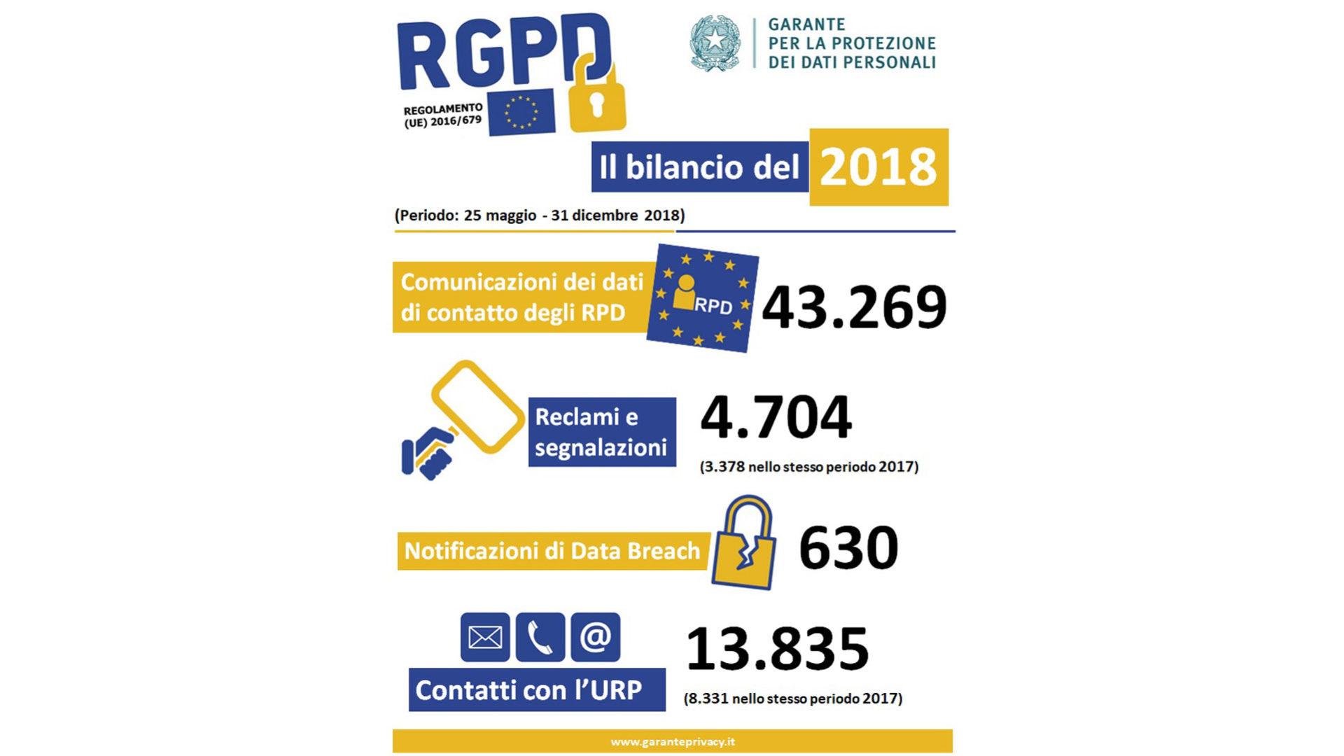 Slide esplicativa del bilancio delle attività 25 maggio – 31 dicembre 2018 Fonte: Garante per la protezione dei dati personali