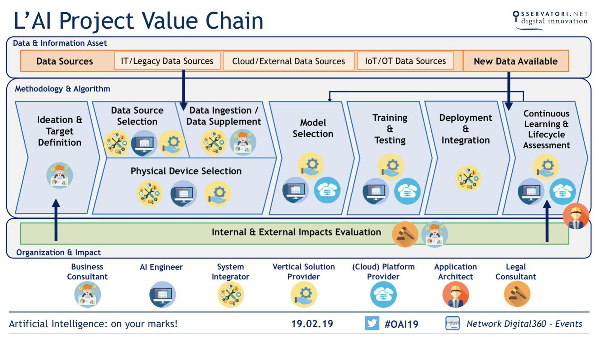 Grafico che indica l'AI Project Value Chain