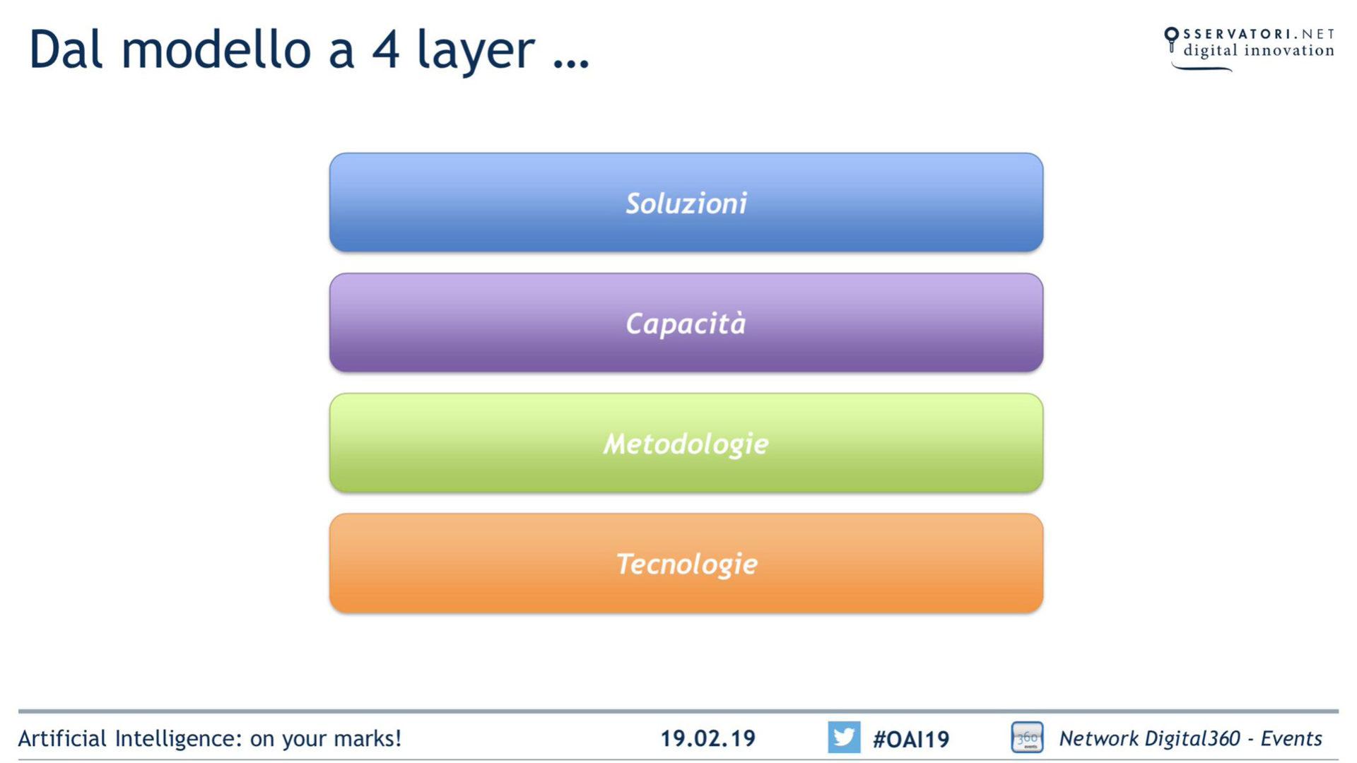 Modello a 4 livelli per un progetto AI