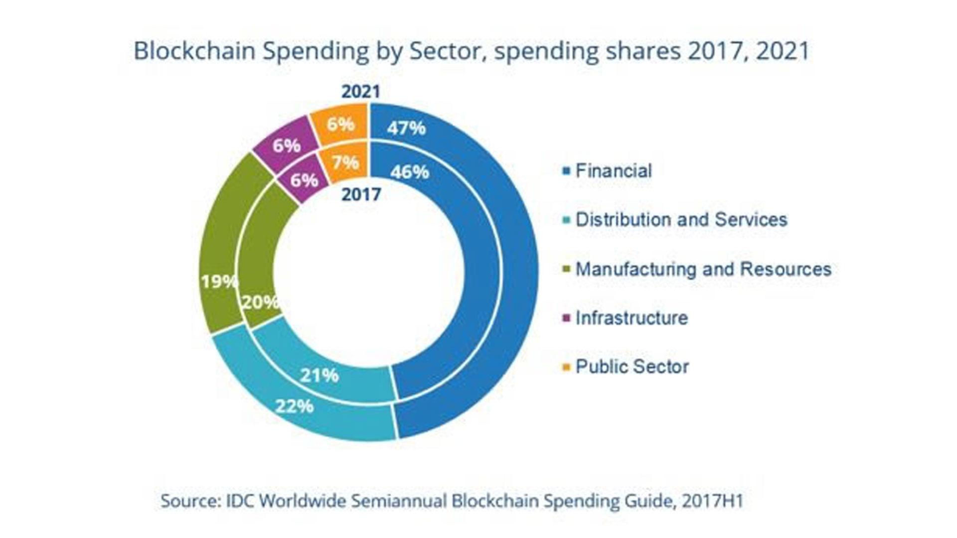 grafico che mostra la Spesa BC per settore, 2017-2021