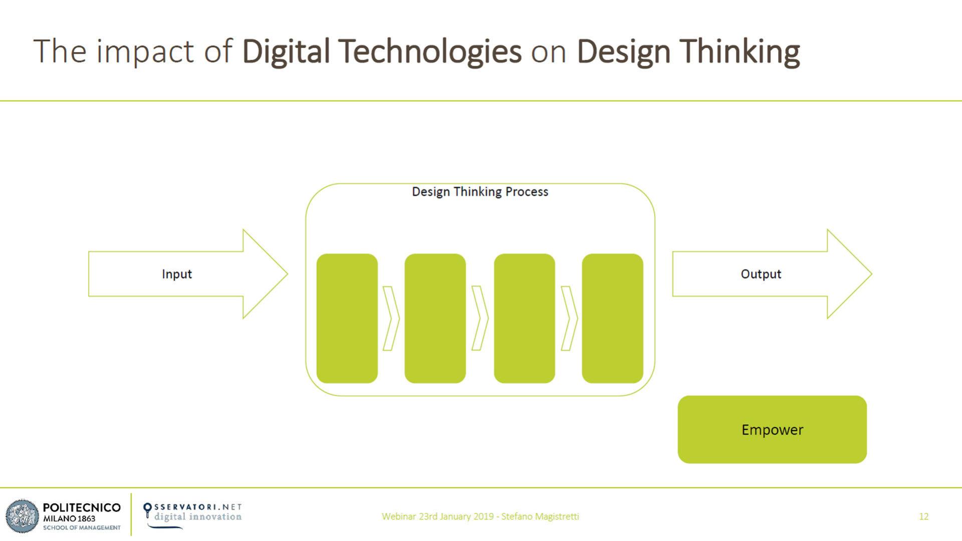 Figura 2 - L'impatto delle tecnologie digitali sul Design Thinking - Fonte: Osservatori Digital Innovation del Politecnico di Milano