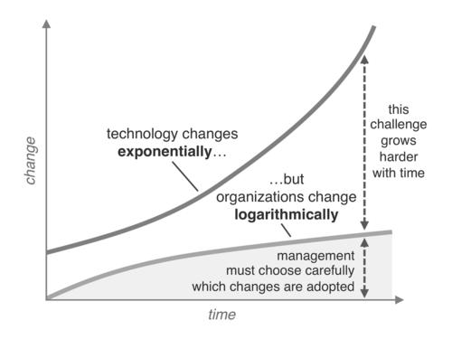 Figura 3 - La legge di Martec: mentre la tecnologia evolve a un tasso esponenziale, le organizzazioni evolvono a un tasso logaritmico, ovvero fanno sempre più fatica a cambiare - Fonte: Scott Brinner