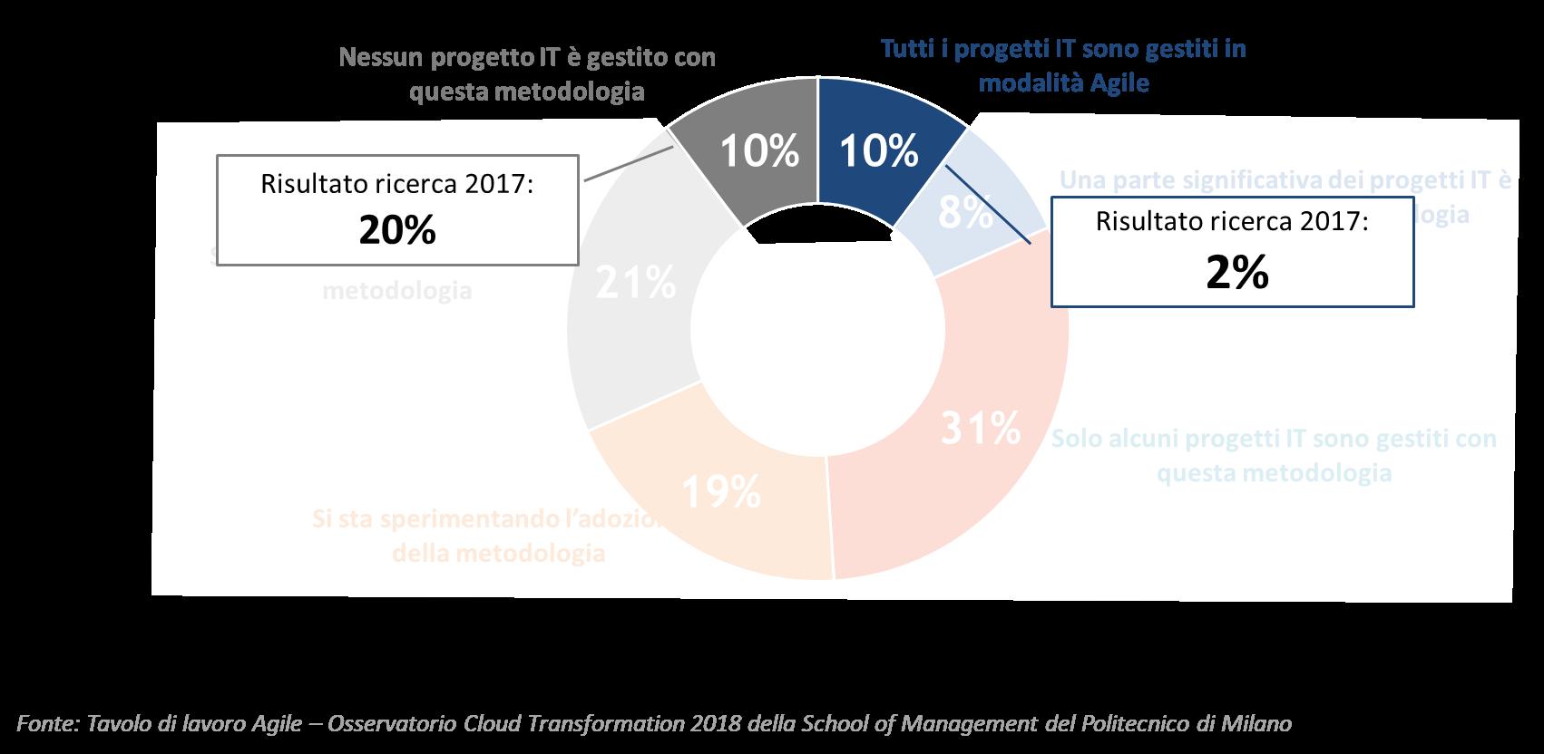 Figura 6 - Adozione della metodologia Agile in Italia - Fonte: Osservatori Digital Innovation del Politecnico di Milano