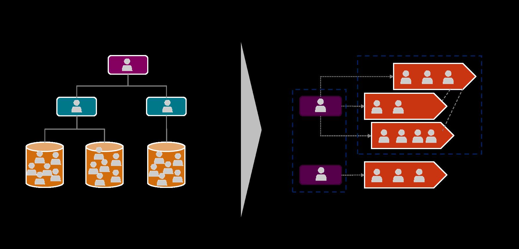 Figura 8 - Trasformazione organizzativa con la Business Agility - Fonte: immagine dell'autore
