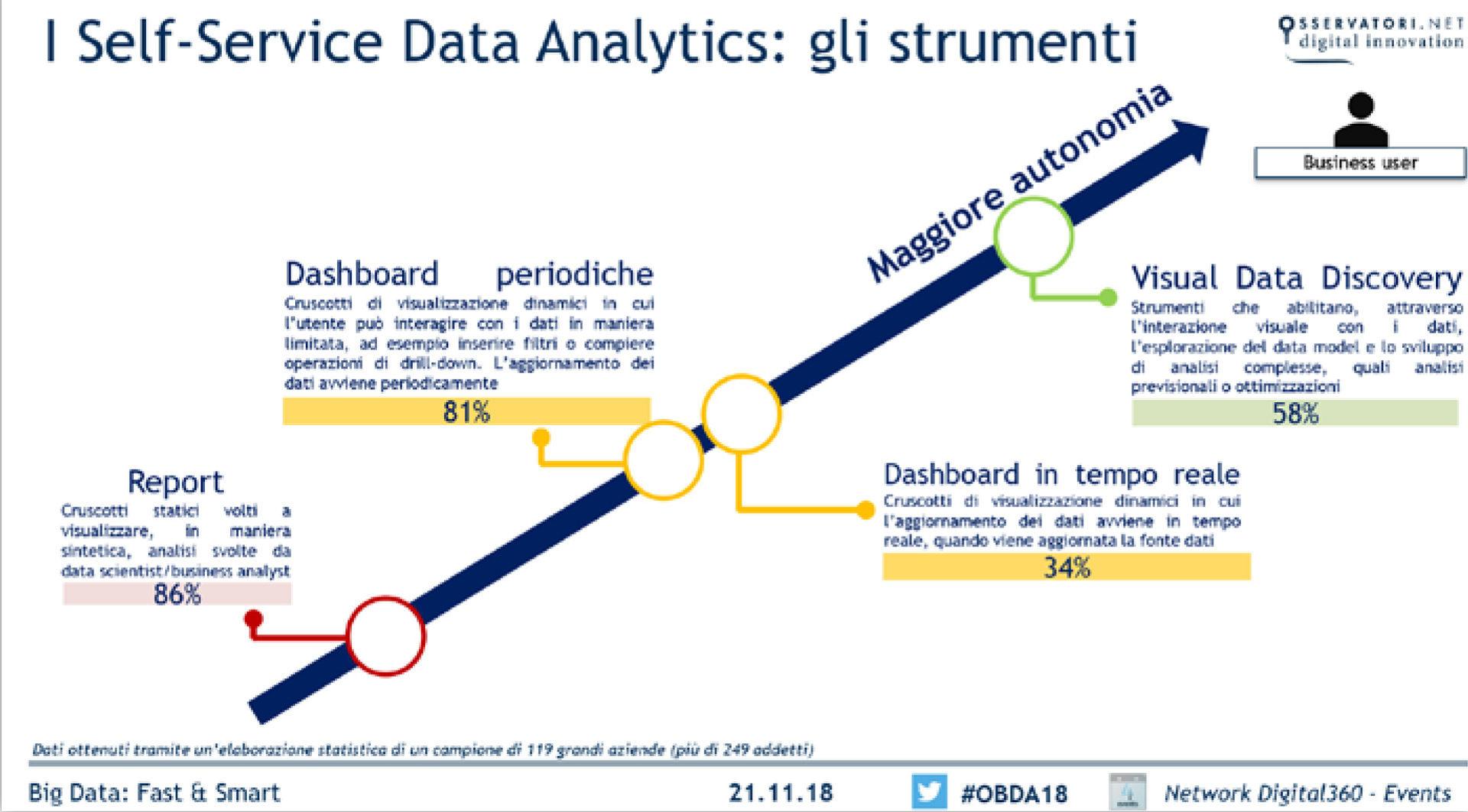 Grafico che rappresenta gli strumenti di Self-service data analytics