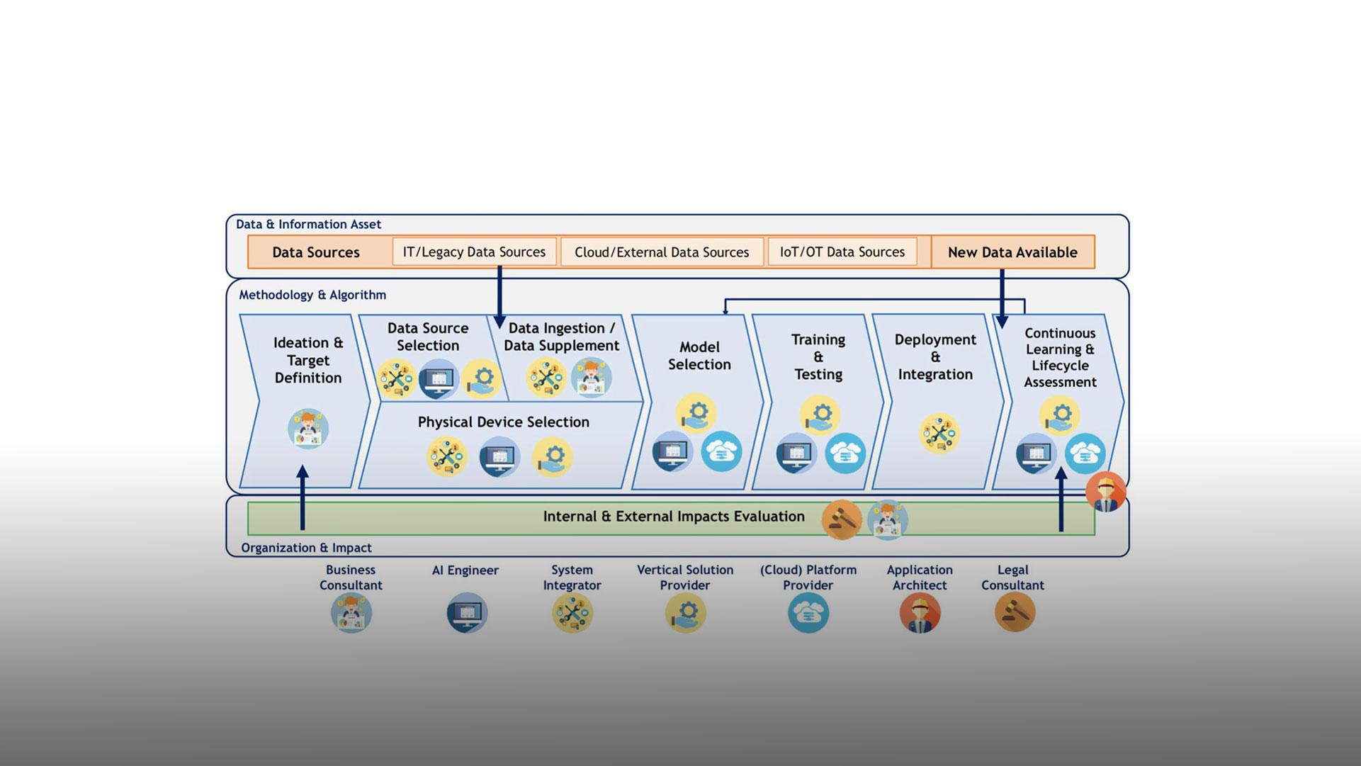 Come fare e quali step seguire per sviluppare un progetto for Progetto software
