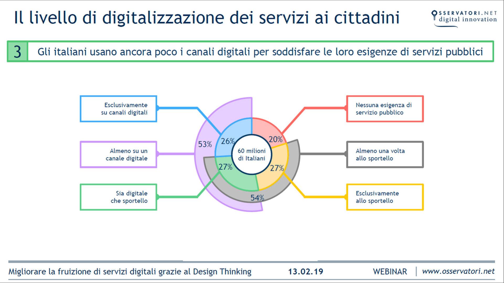 Grafico servizi digitali utilizzati
