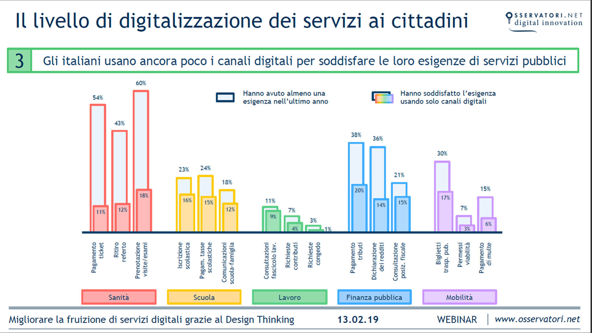 Grafico digitalizzazione PA