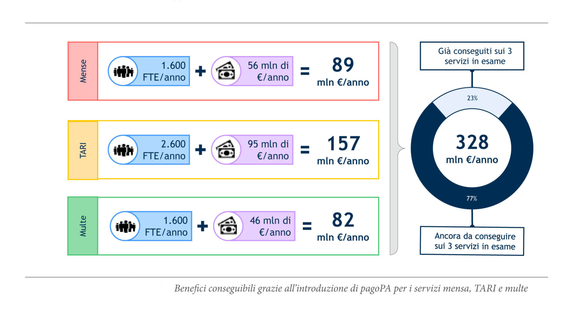 grafico che mostra i Benefici conseguibili grazie all'introduzione di pagoPA per i servizi mensa, TARI e multe
