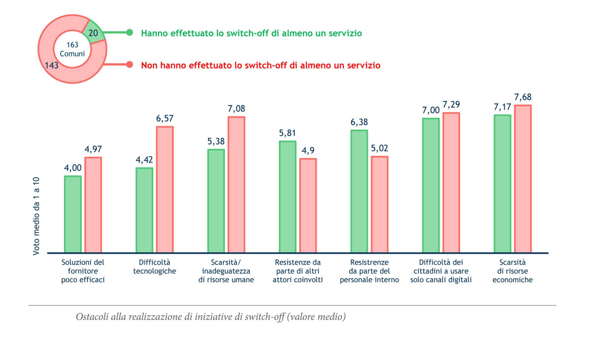 grafico che mostra gli Ostacoli alla realizzazione del switch-off di servizi