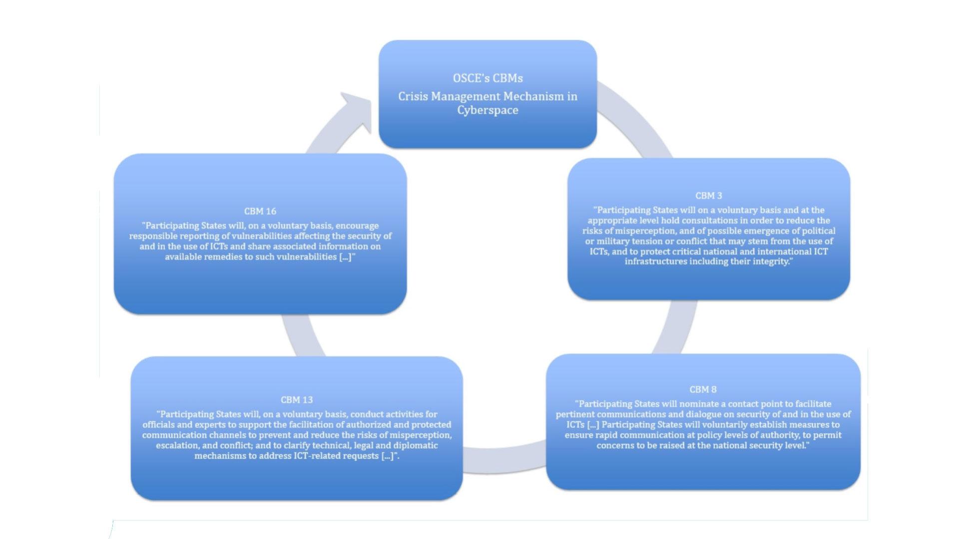 grafico che mostra i meccanismi di crisi nel cyberspace