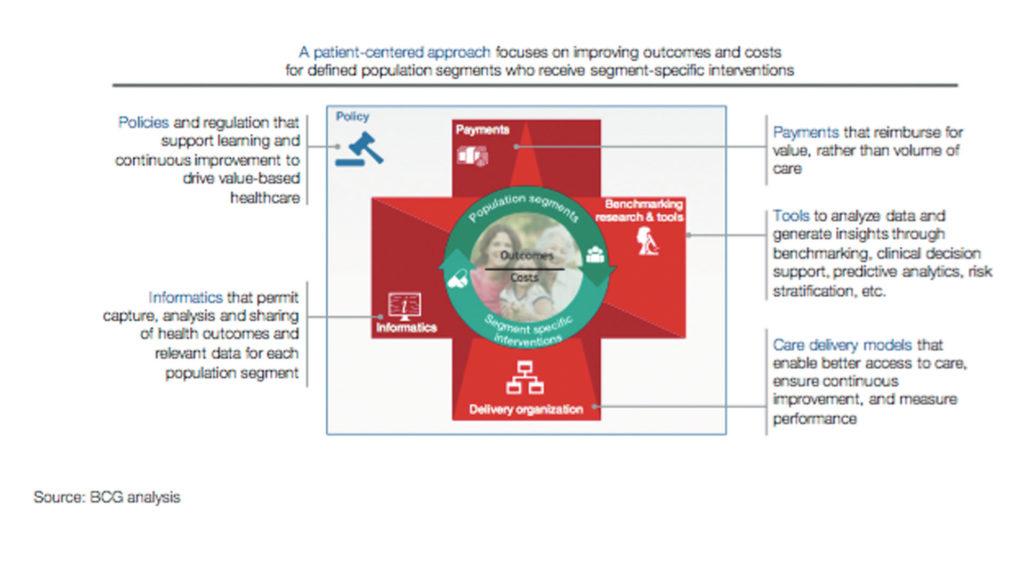 Grafico che mostra la costruzione di valore nel quadro dell'assistenza sanitaria per un sistema sanitario basato sul valore