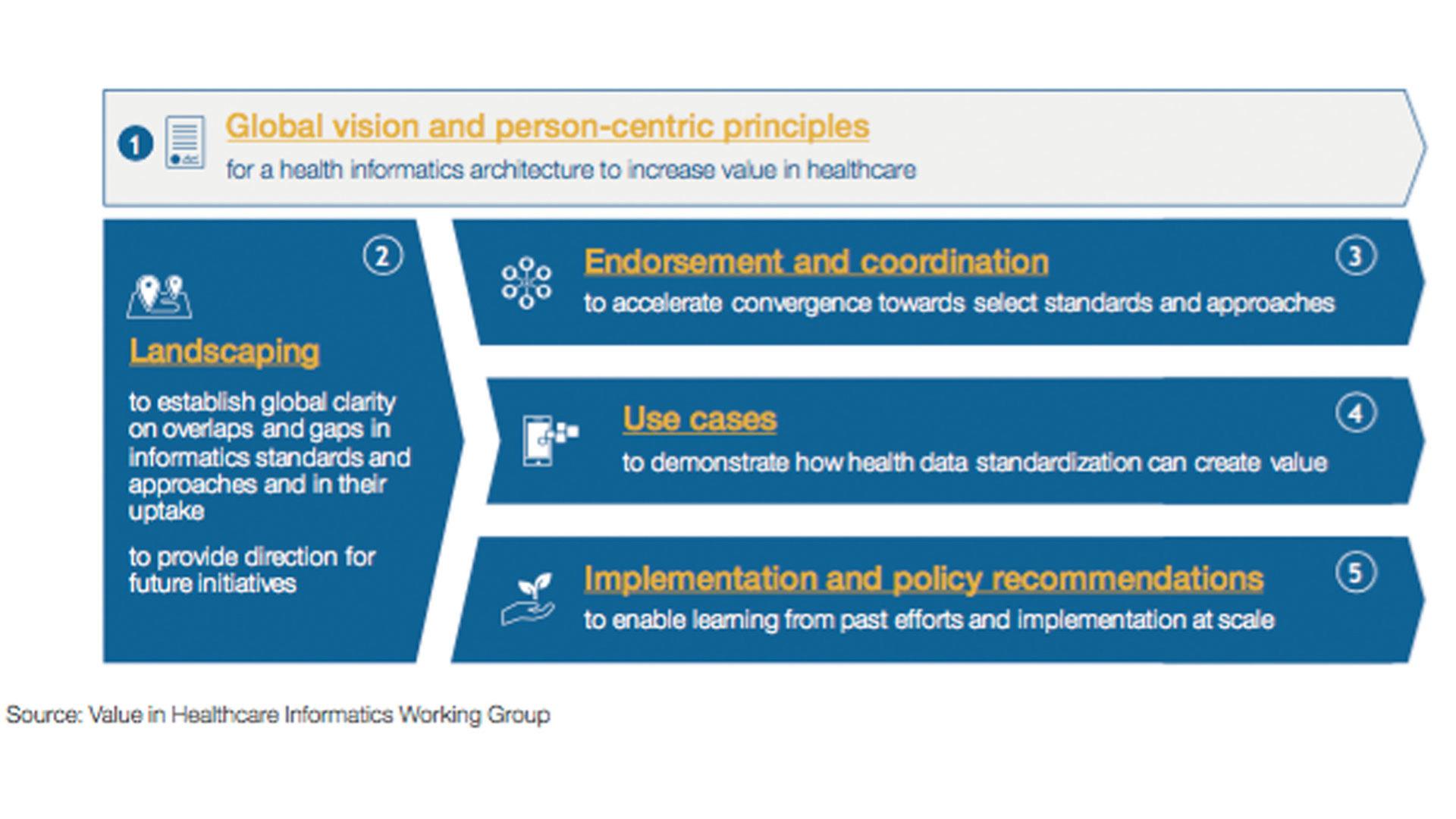 Grafico che mostra la costruzione del valore nella road map dell'assistenza sanitaria per la standardizzazione dell'informatica sanitaria globale