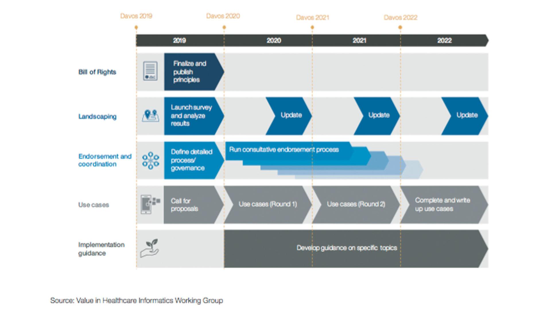 Grafico che mostra una timeline preparatoria per la tabella di marcia per la standardizzazione globale dell'informatica sanitaria
