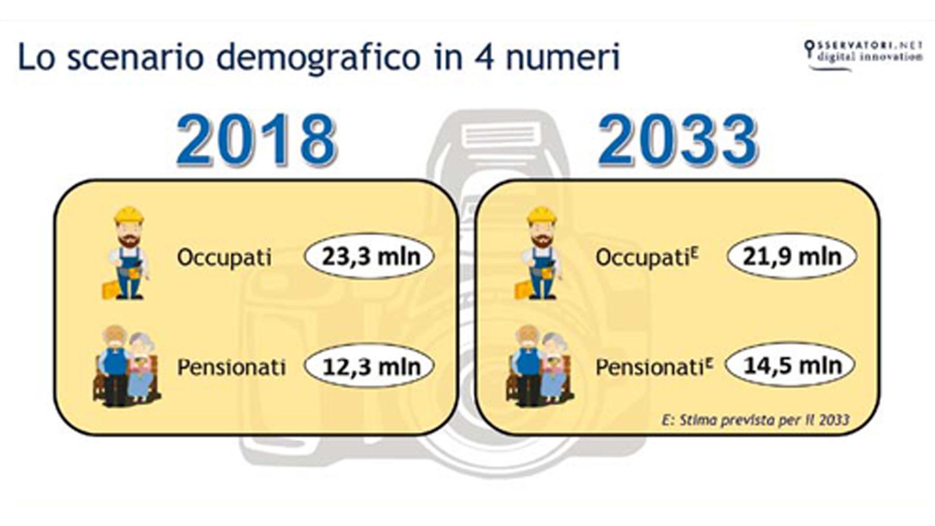 grafico scenario demografico