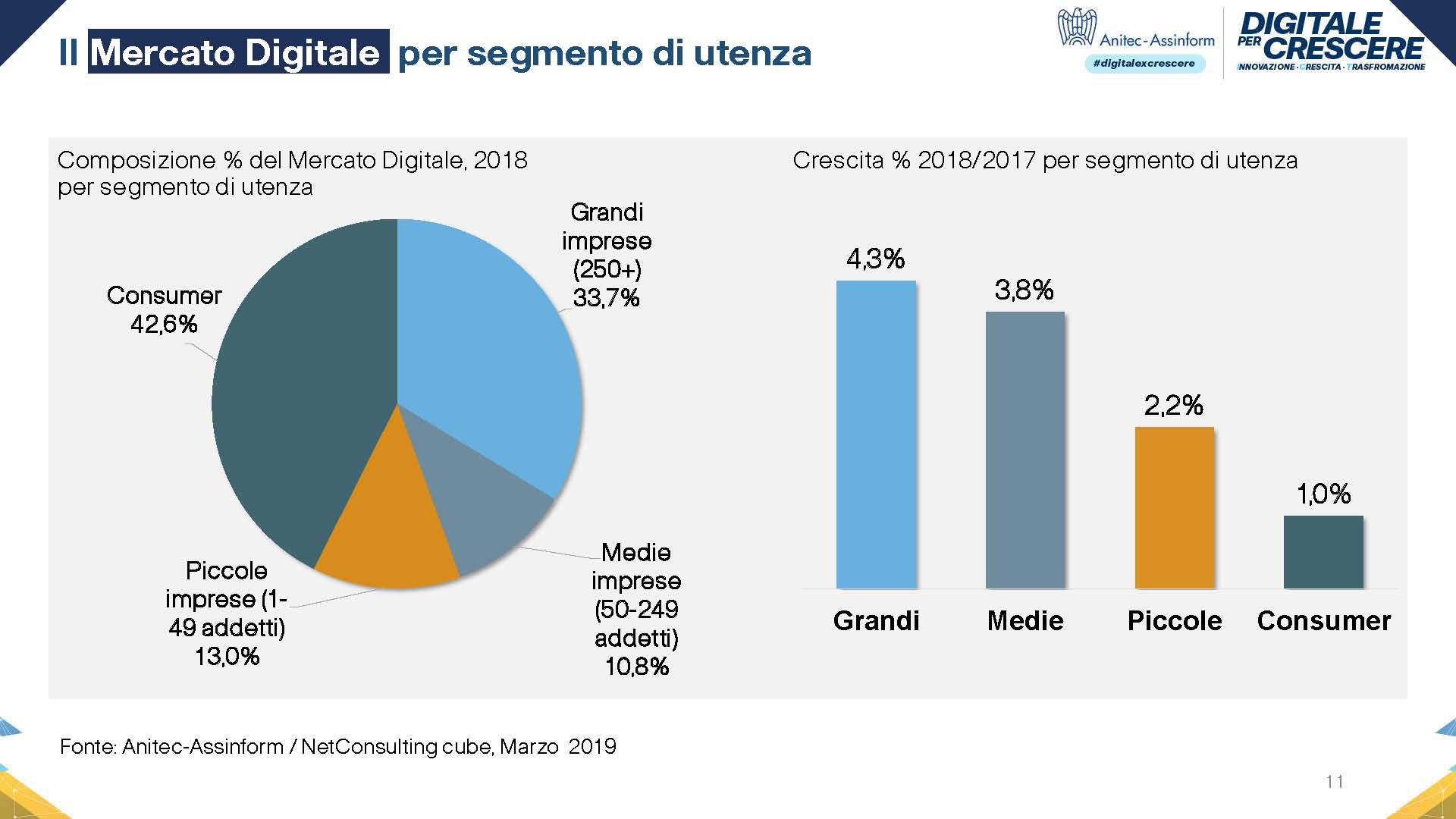Grafico Spesa ICT per tipologia di utenza
