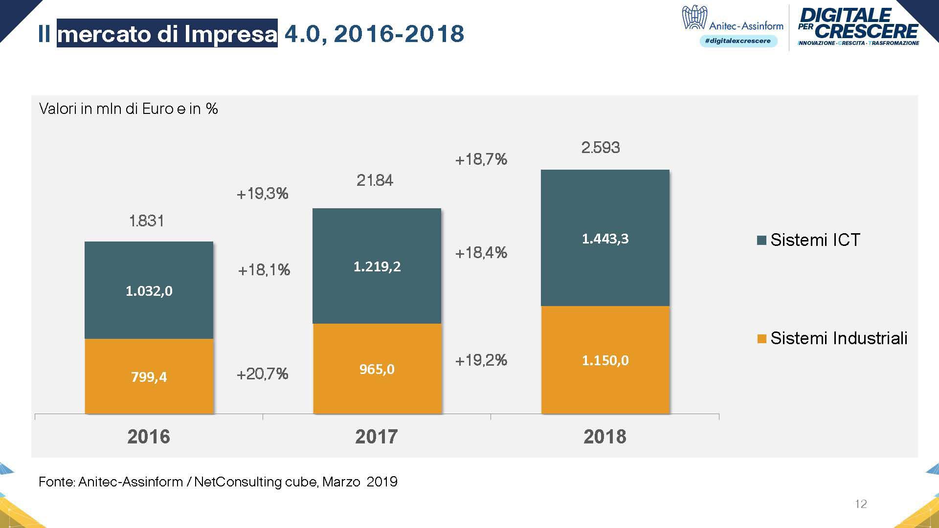 Grafico Impatto Impresa 4.0