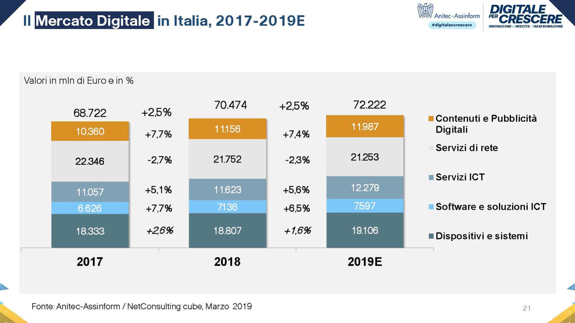 Grafico Mercato digitale in Italia 2017-2019