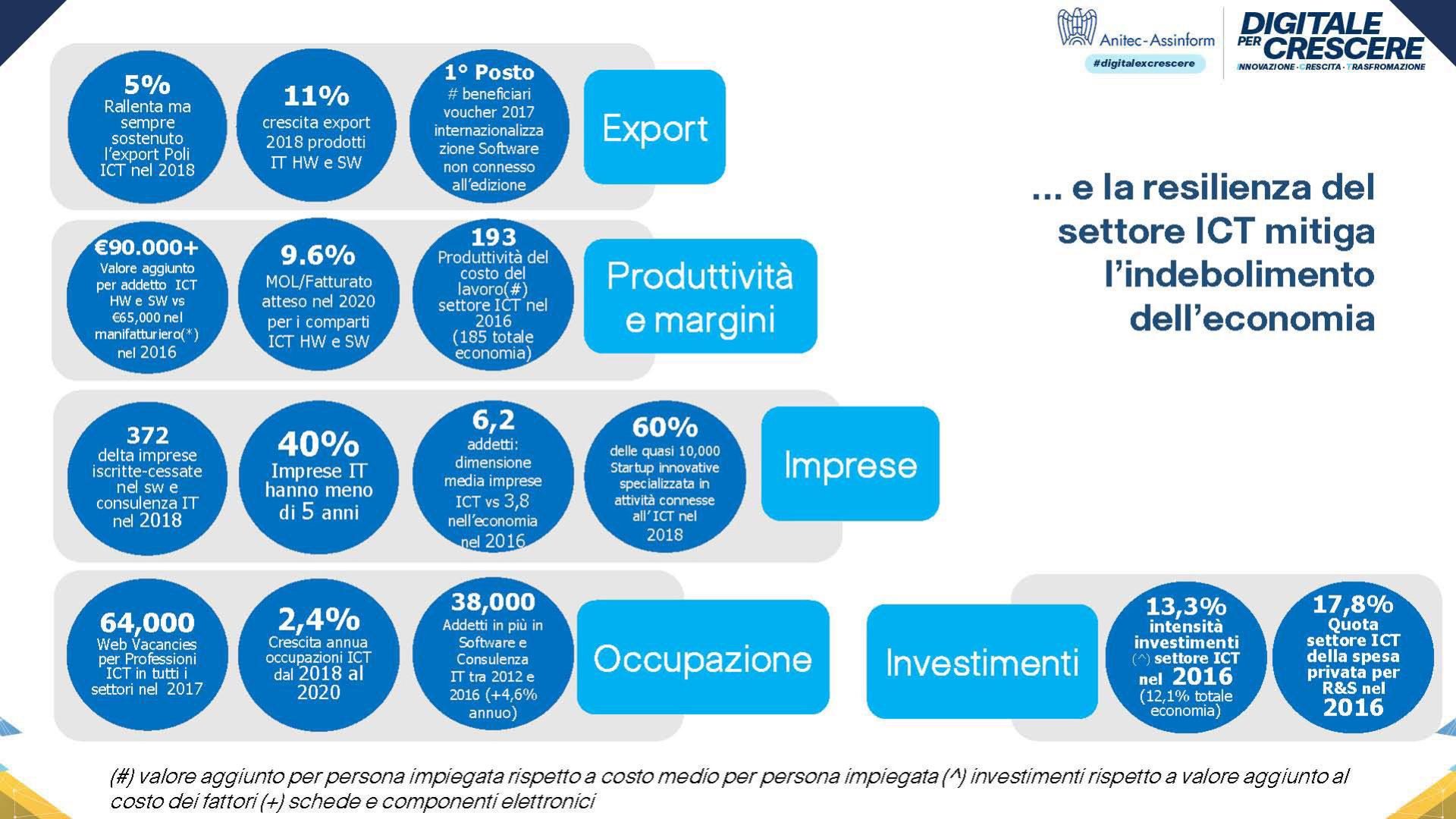 Grafico Indicatori macroeconomici settore ICT