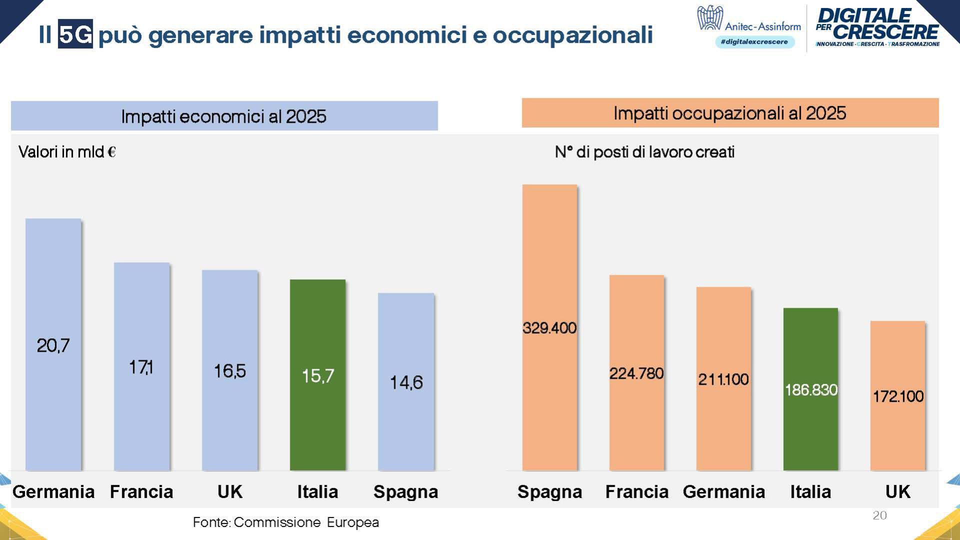 Grafico Impatto economico ed occupazione del 5G