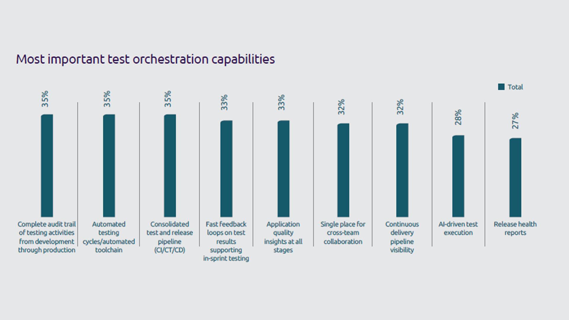 Figura 8 - Le più importanti funzionalità di test orchestration. Fonte: Continuous Testing Report 2019 - Capgemini