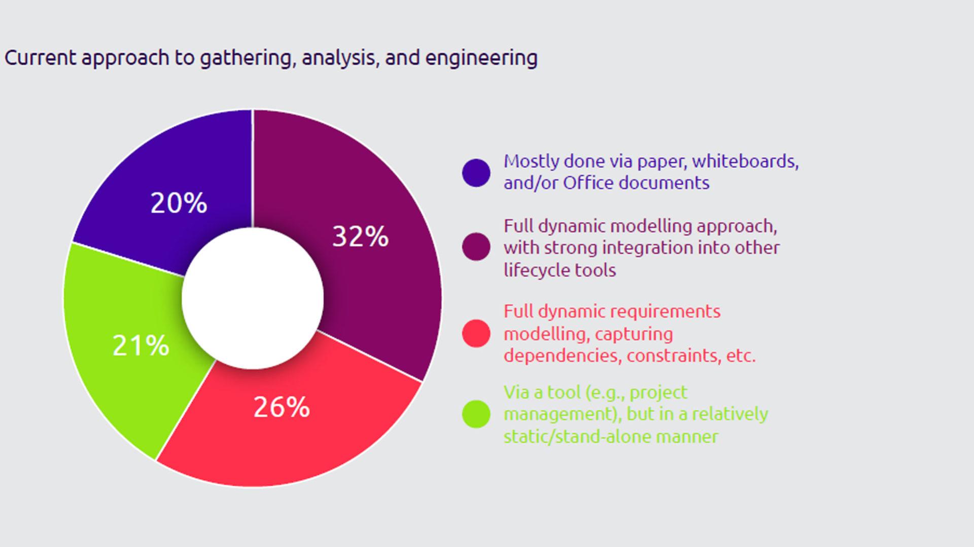 Figura 1 - L'approccio attuale nella raccolta, analisi e ingegnerizzazione dei requisiti.