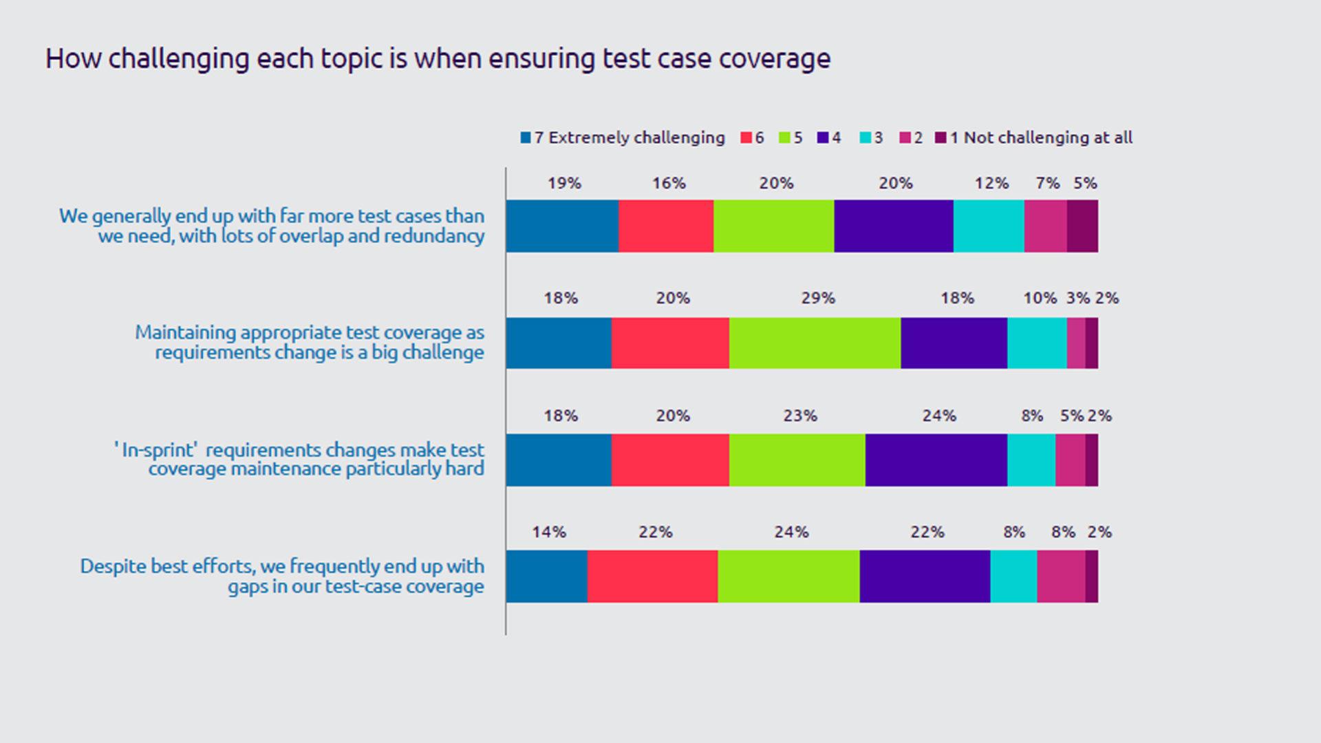 Figura 2 - Le principali difficoltà nel mantenere un'adeguata copertura dei test case. Fonte: Continuous Testing Report 2019 - Capgemini