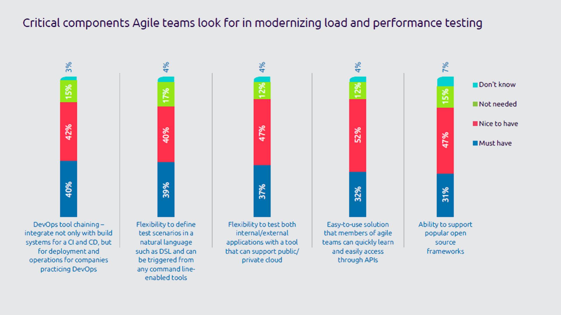 Figura 3 - I componenti critici che i team Agile ricercano per modernizzare i testi di carico e prestazioni. Fonte: Continuous Testing Report 2019 - Capgemini