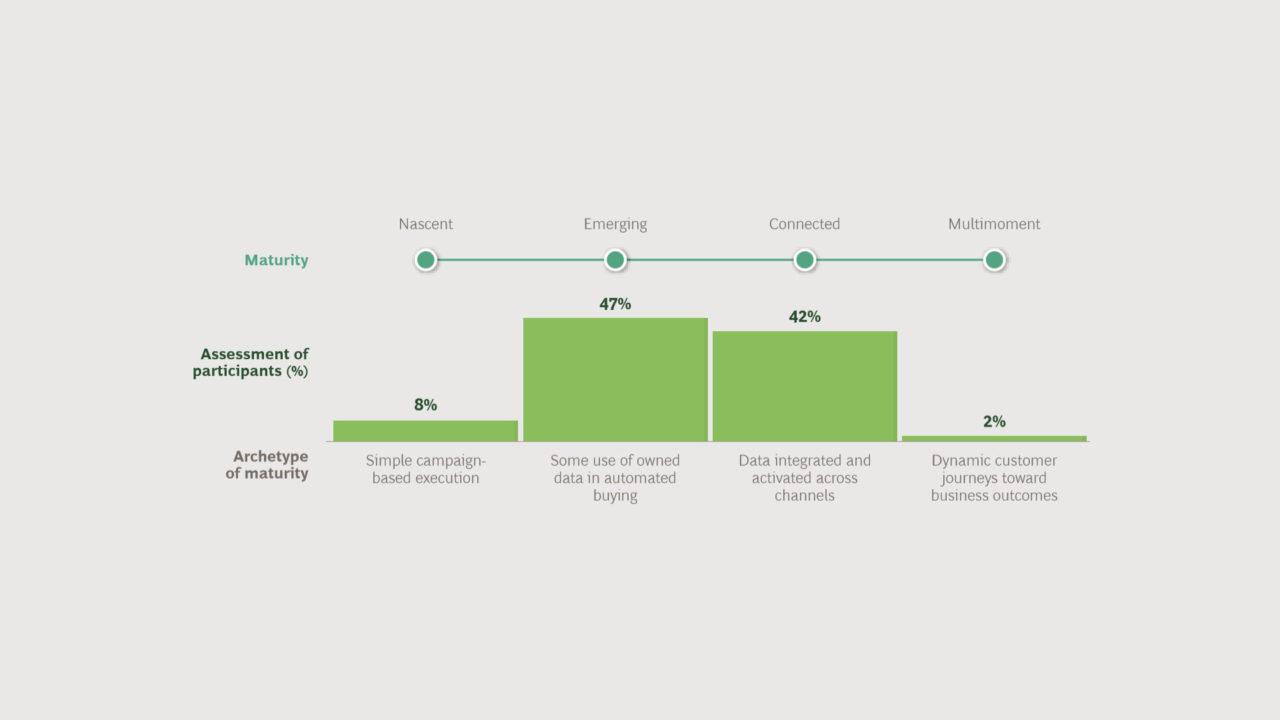 Solo il 2% dei brand raggiunge l'eccellenza nel data-driven marketing
