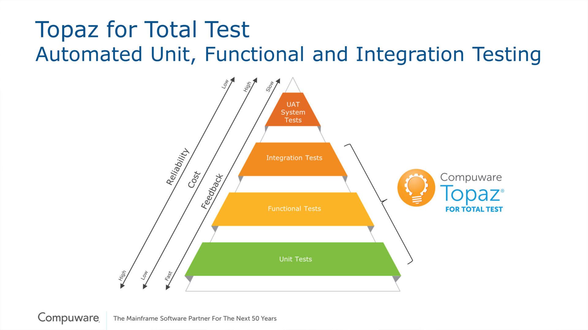 Grafico che illustra compuware topaz