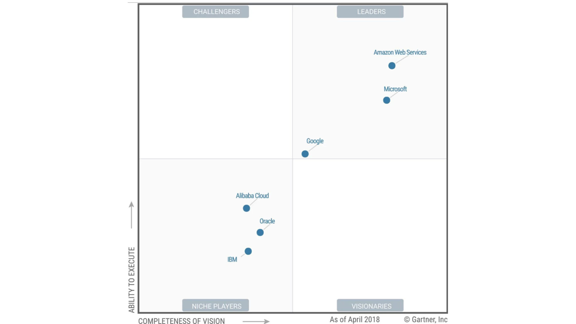 Magic Quadrant Gartner IaaS