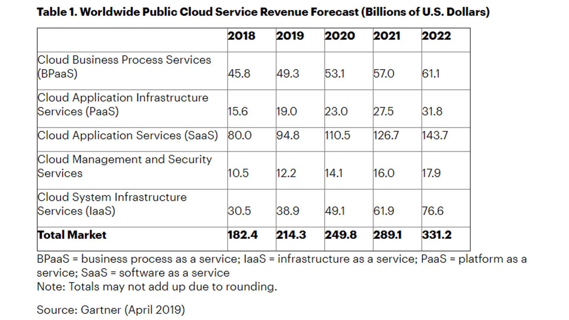 Grafico mercato mondiale servizi di public cloud