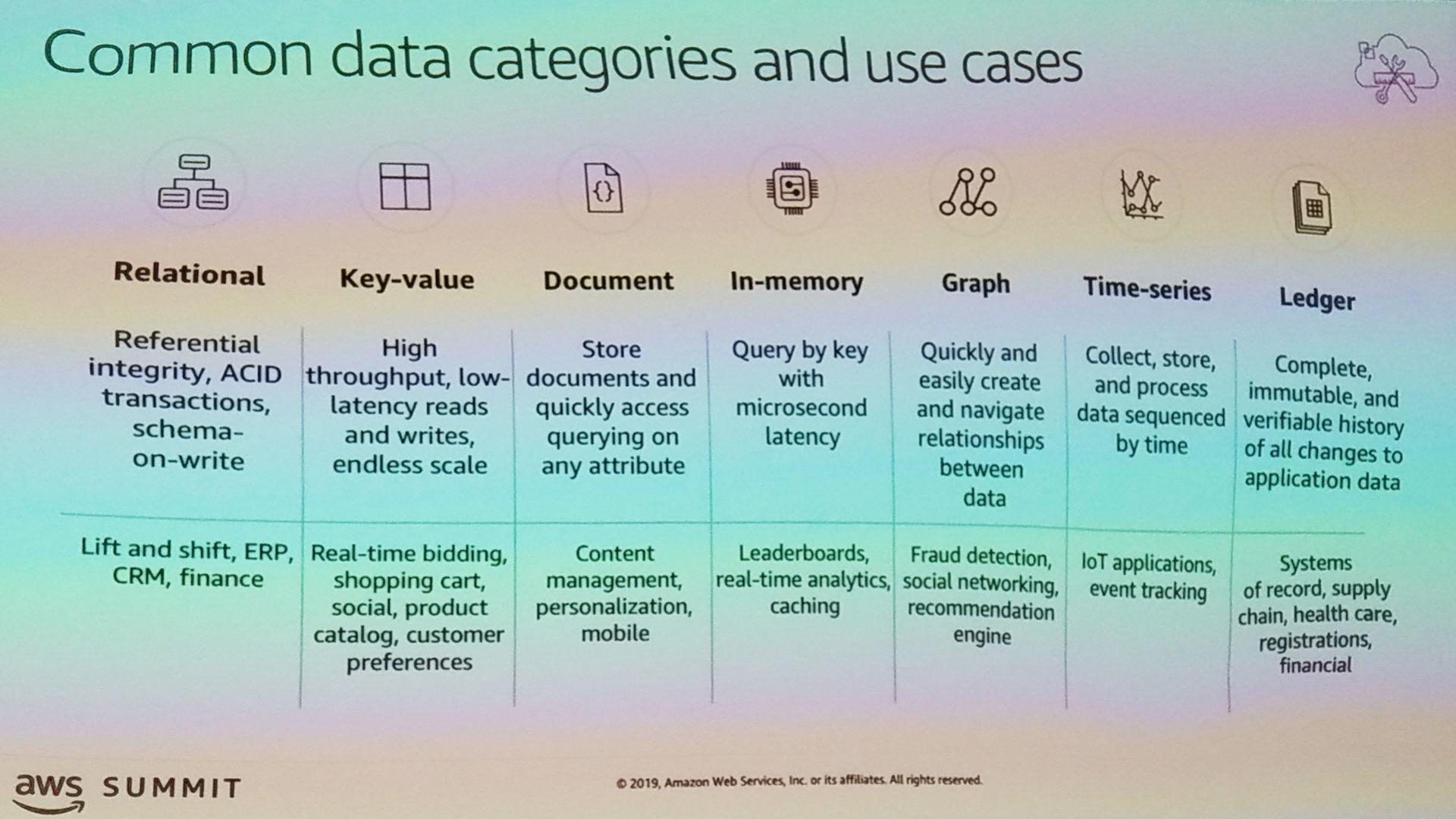 Grafico che mostra i casi d'uso dei database ricadono in alcune tipiche categorie