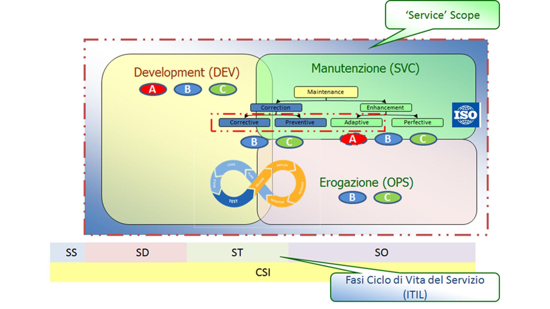 grafico schema 123 e abc