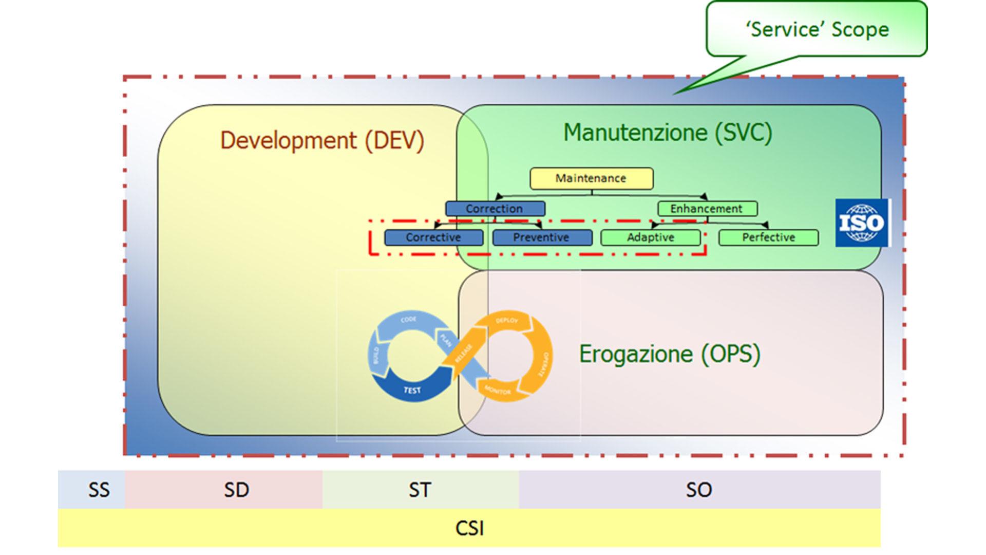 grafico - schema 123
