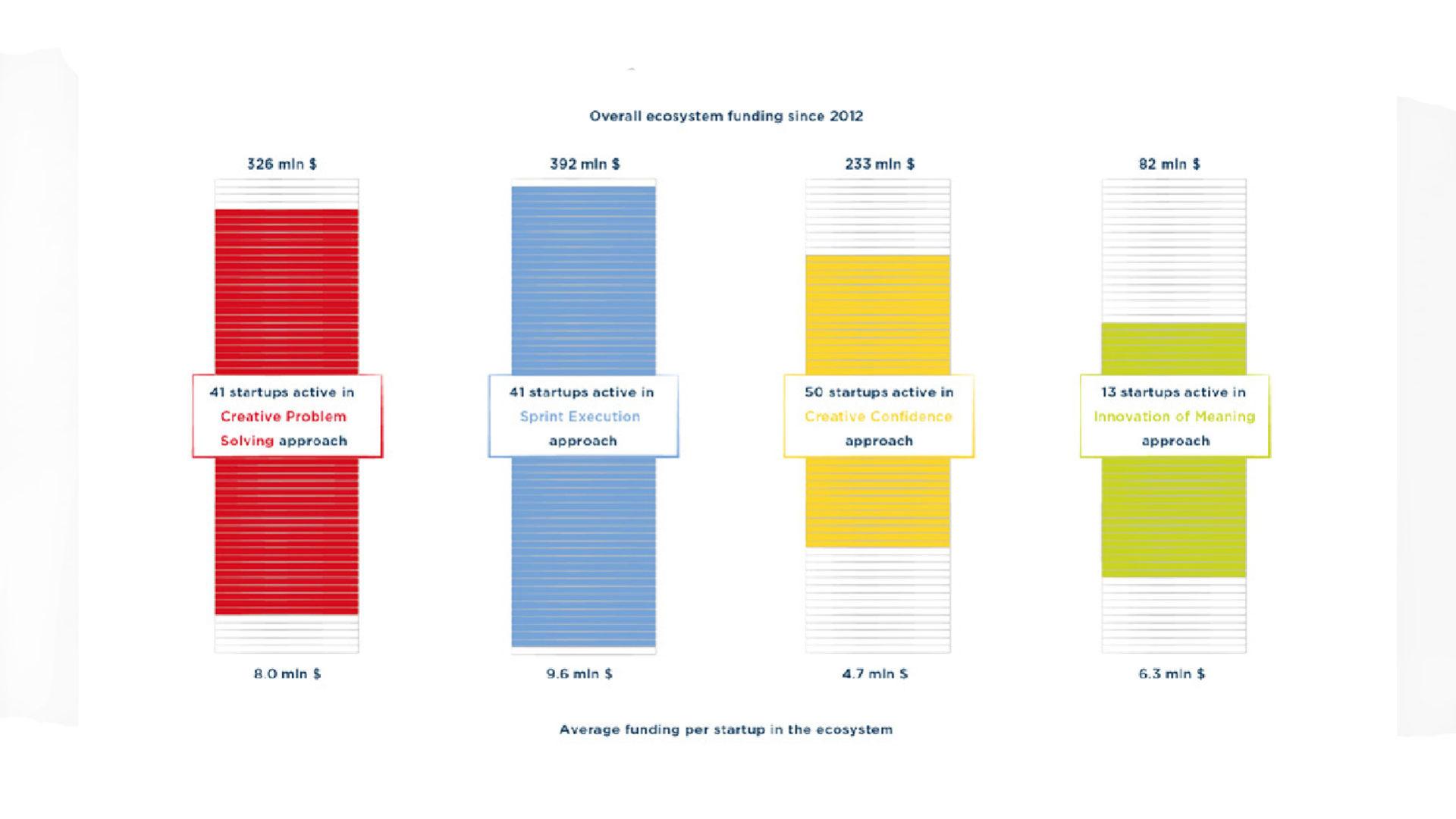 Grafico che mostra la distribuzione dei finanziamenti alle startup sulla base dei 4 diversi modelli di Design Thinking