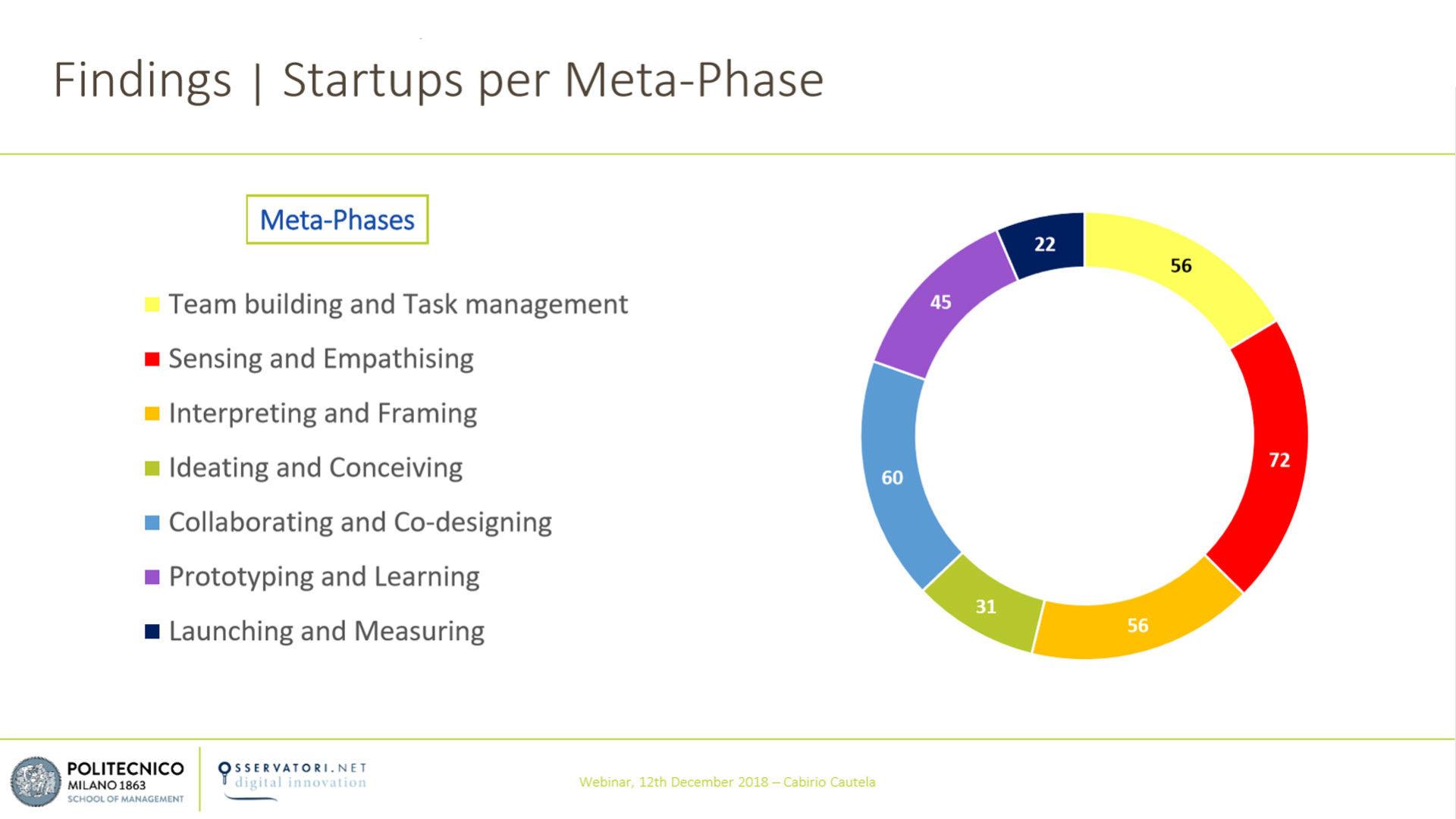 Grafico che mostra la mappa delle startup sulla base delle diverse fasi.