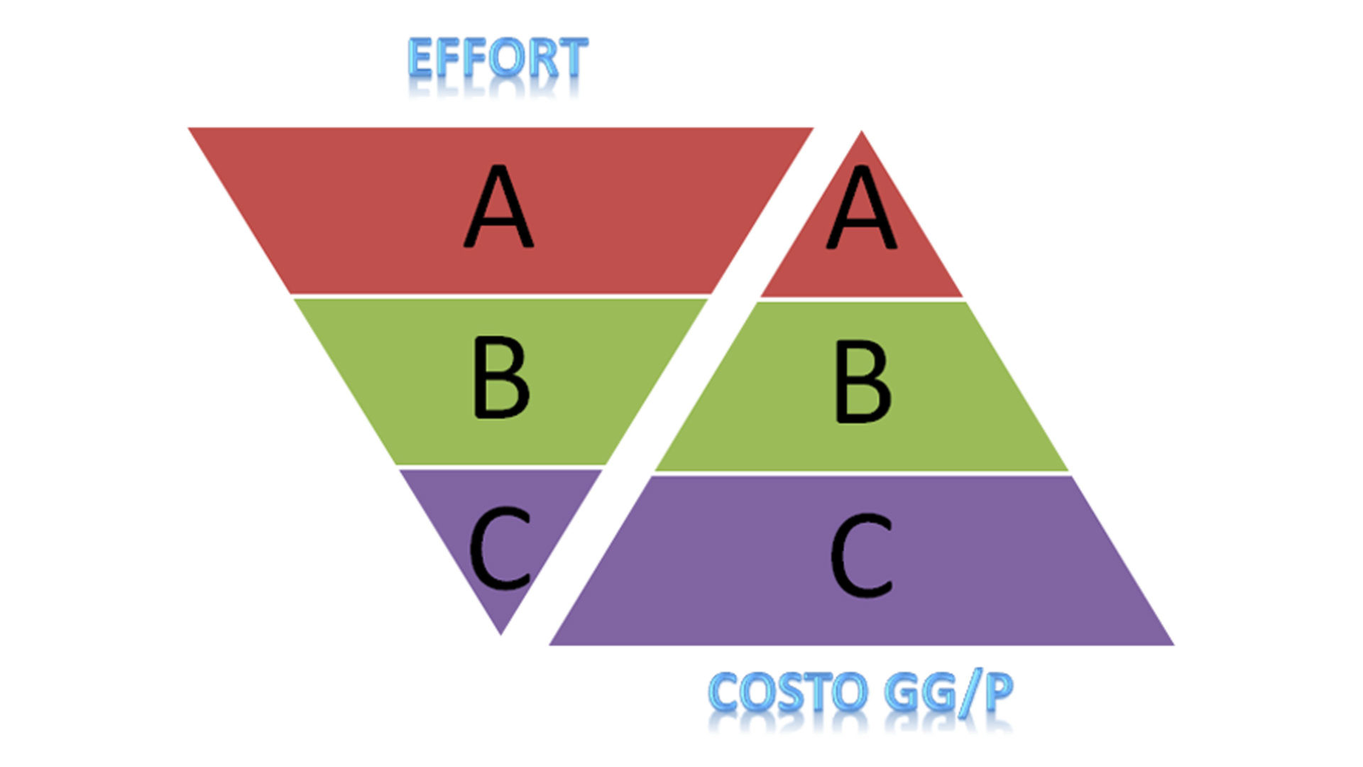 schema effort costi