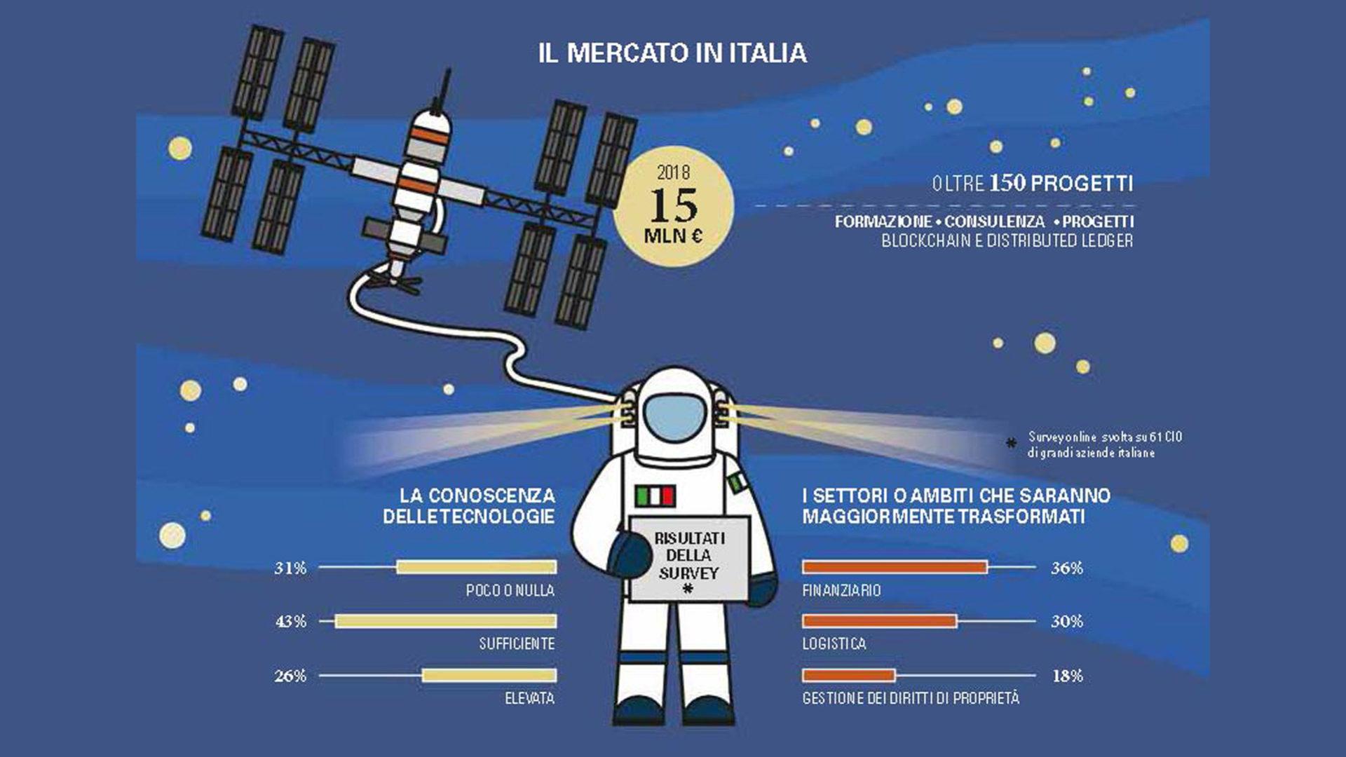 grafico mercato italiano