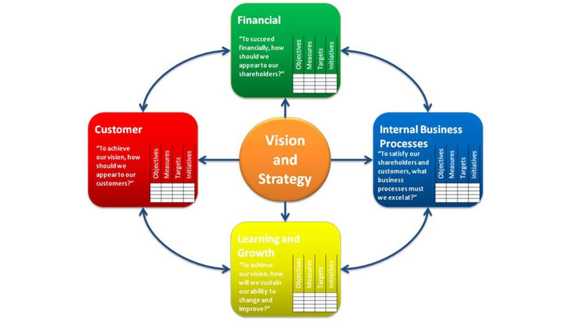Grafico che mostra la Struttura di una Balanced Scorecard per il settore privato