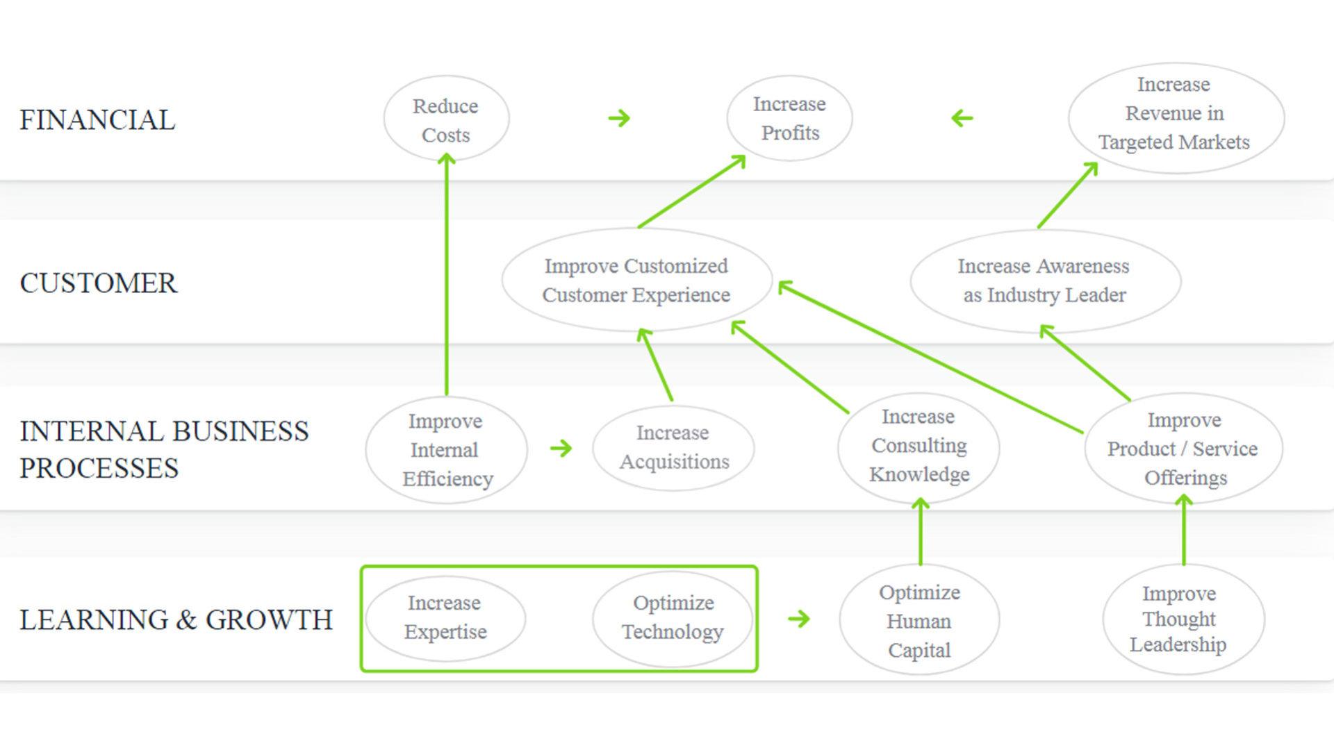 Grafico che mostra un Esempio di Strategy Maps con relazioni causali