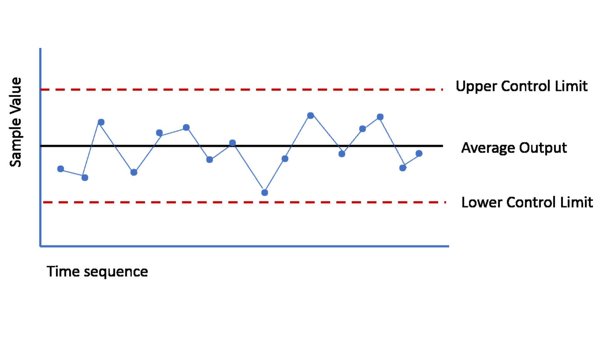 Control Chart con evidenza dei propri UCL/LCL