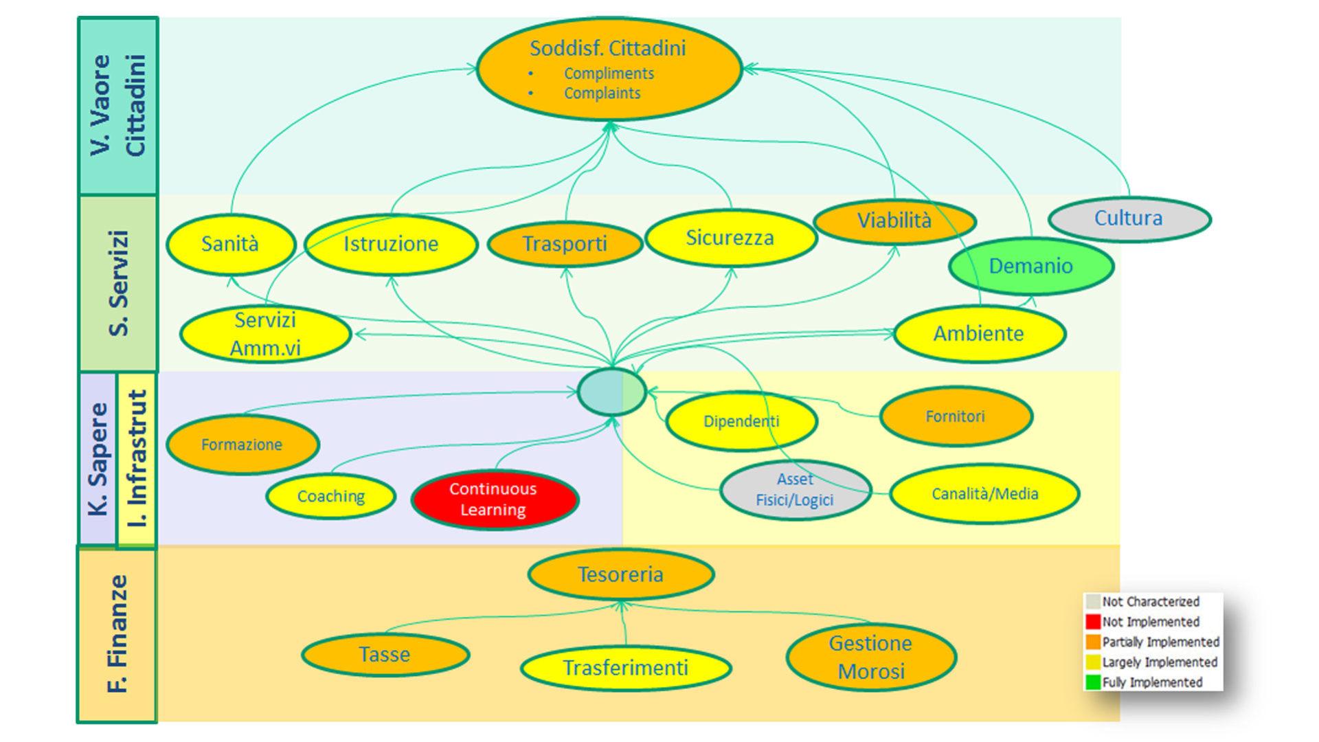 grafico che mostra un esempio di BSC dinamica per il settore pubblico