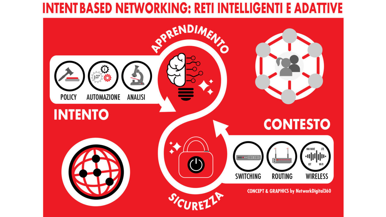 Intent Based Networking infografica