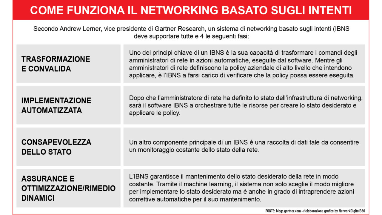 Intent-Based Networking (IBN) funzionamento