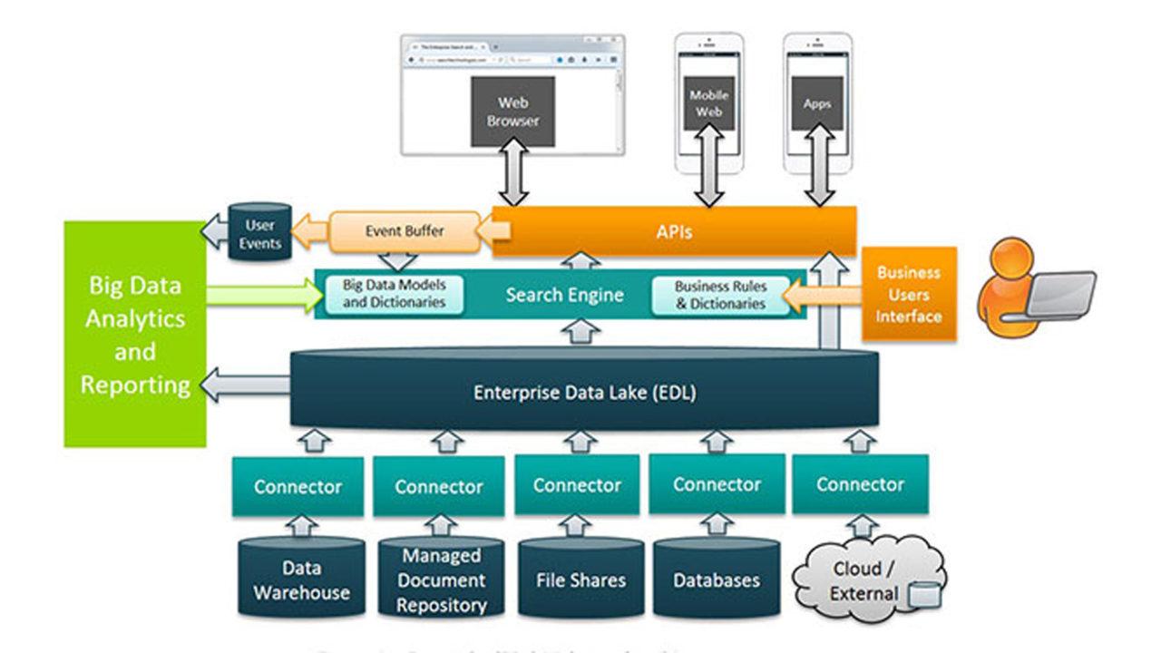 Analytics -Architettura Data Lake