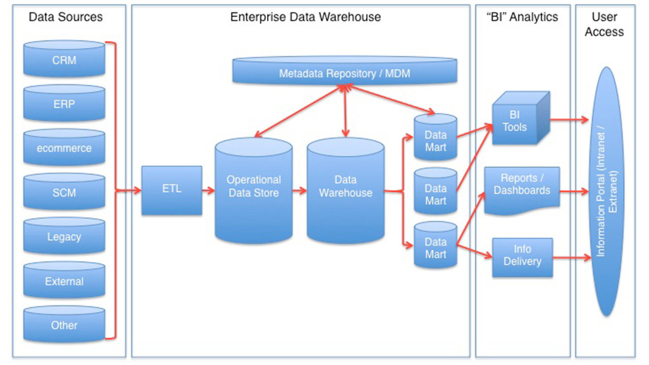 Analytics - Architettura di riferimento di un Data Warehouse
