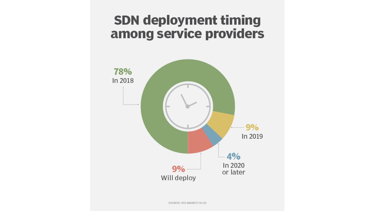 SDN per service provider